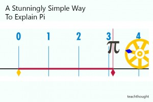 simple-way-to-explain-pi