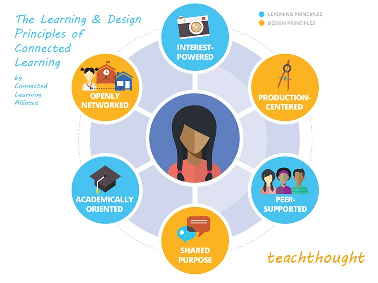 instructional design principles and theory
