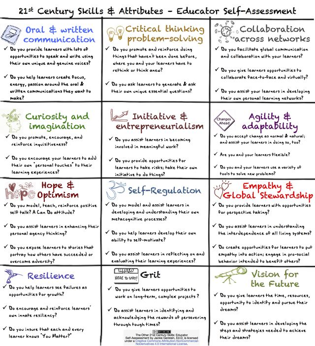 Collaborative Teaching Questionnaire ~ Are you a whole teacher self assessment to understand