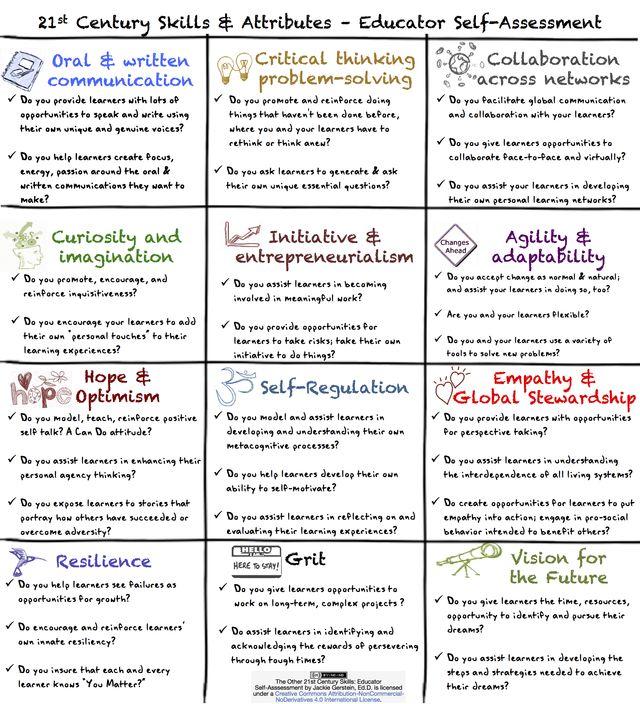 Whole Teaching Whole Teacher Self Assessment Educator Assessment on Perspective Art Lesson Worksheet