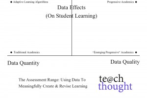 data-effects-student-learning-assessment-fi