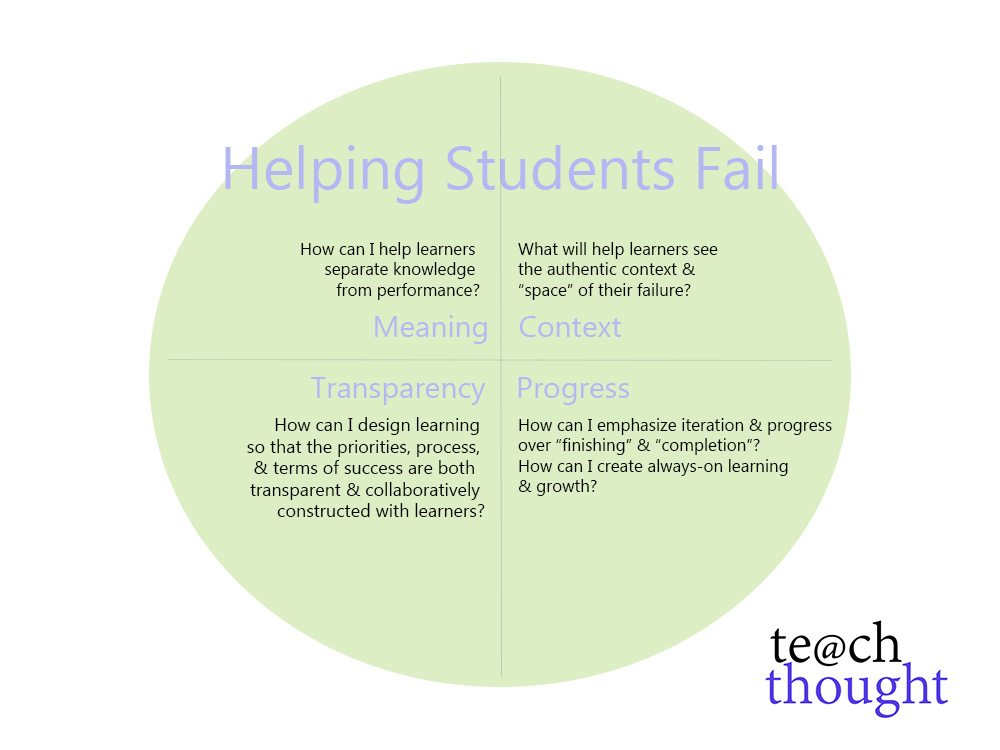 Helping Students Fail