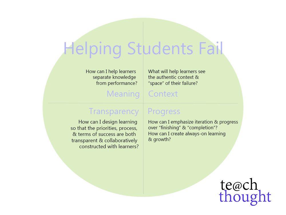 Helping Students Fail: A Framework