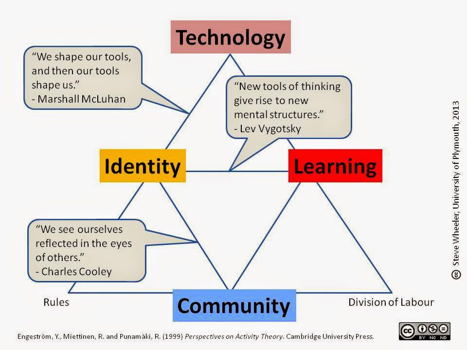 learning theory chart