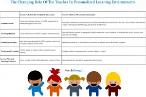 changing-role-teacher-personalized-learning-fi