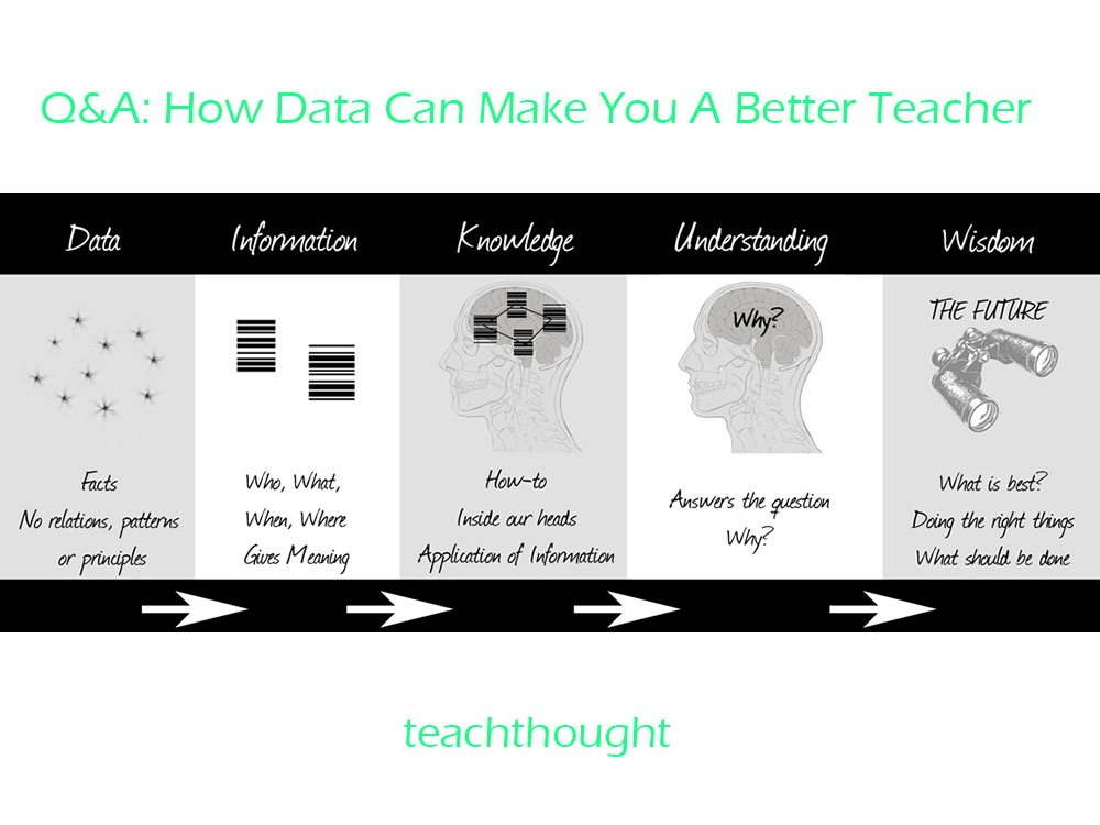 how-data-can-make-you-a-better-teacher-nickwebb