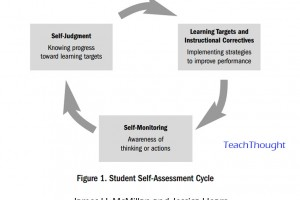truths-about-assessment