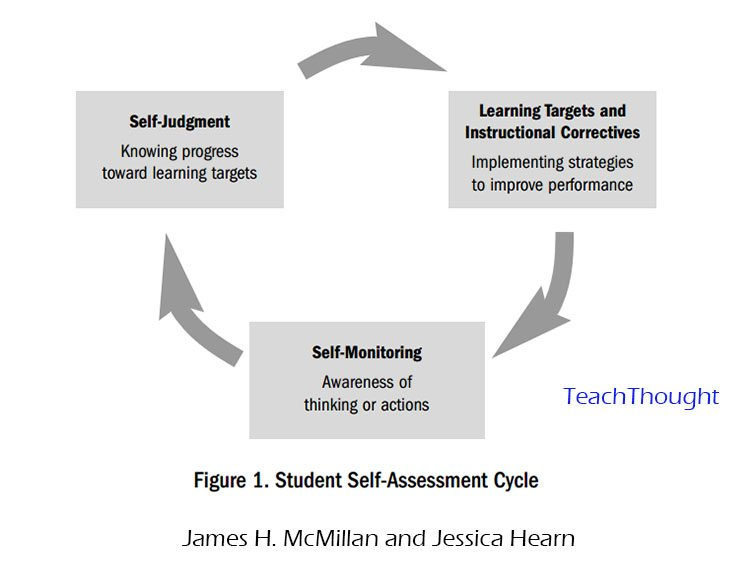 critical thinking paper draft and self evaluation 1
