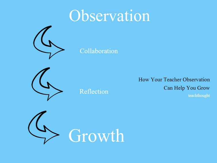 observation in teaching Clinical teaching phases  your remaining 15 hours can be completed via in-class observation hours at a school an observation letter will be provided in the.