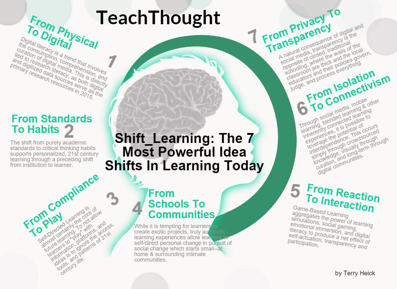 Learning Shifts-fi-1