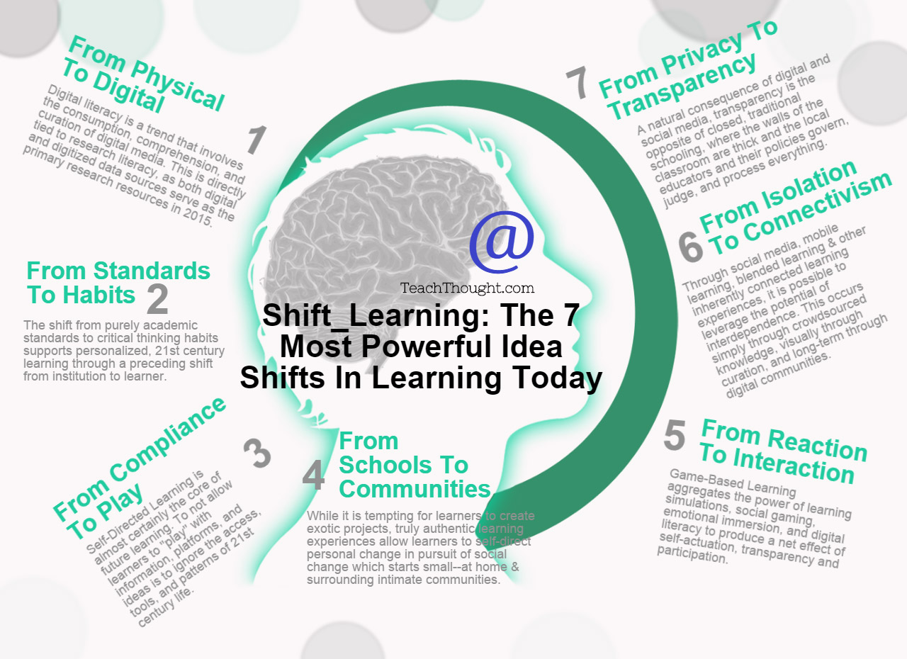 learning-shifts-teachthought-2