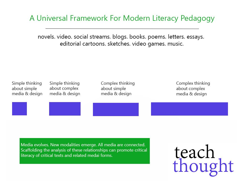 critical literacy and content literacy connections essay Think literacy : cross-curricular approaches, grades 7-12 writing strategies rapid writing setting the context (what do my readers want to know) adding content.