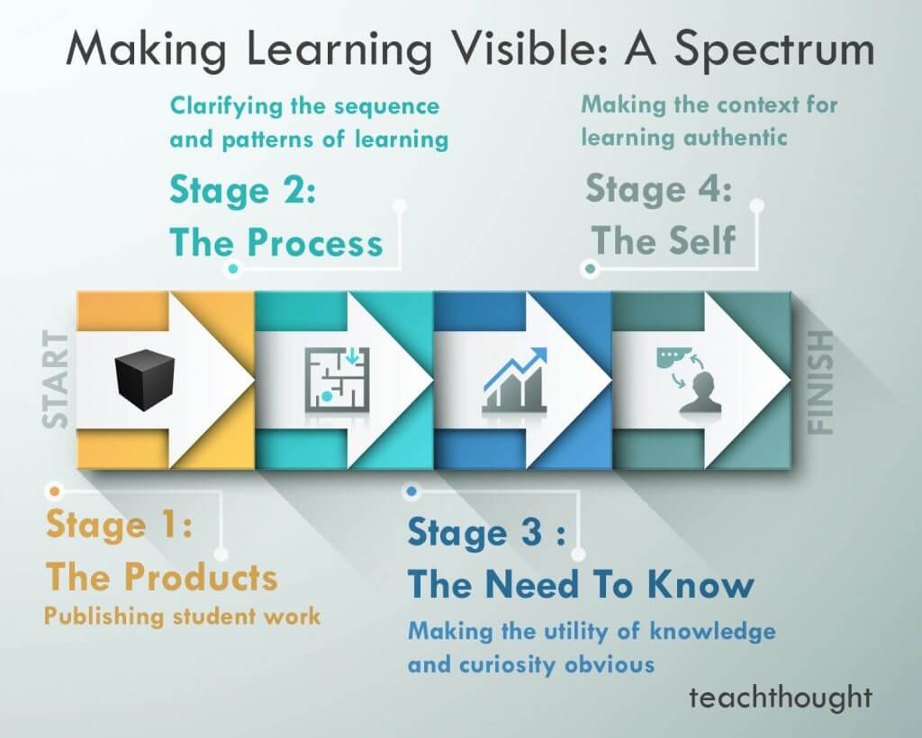 Great ideas to make learning visible a spectrum teachthought how to make learning visible a spectrum xflitez Choice Image