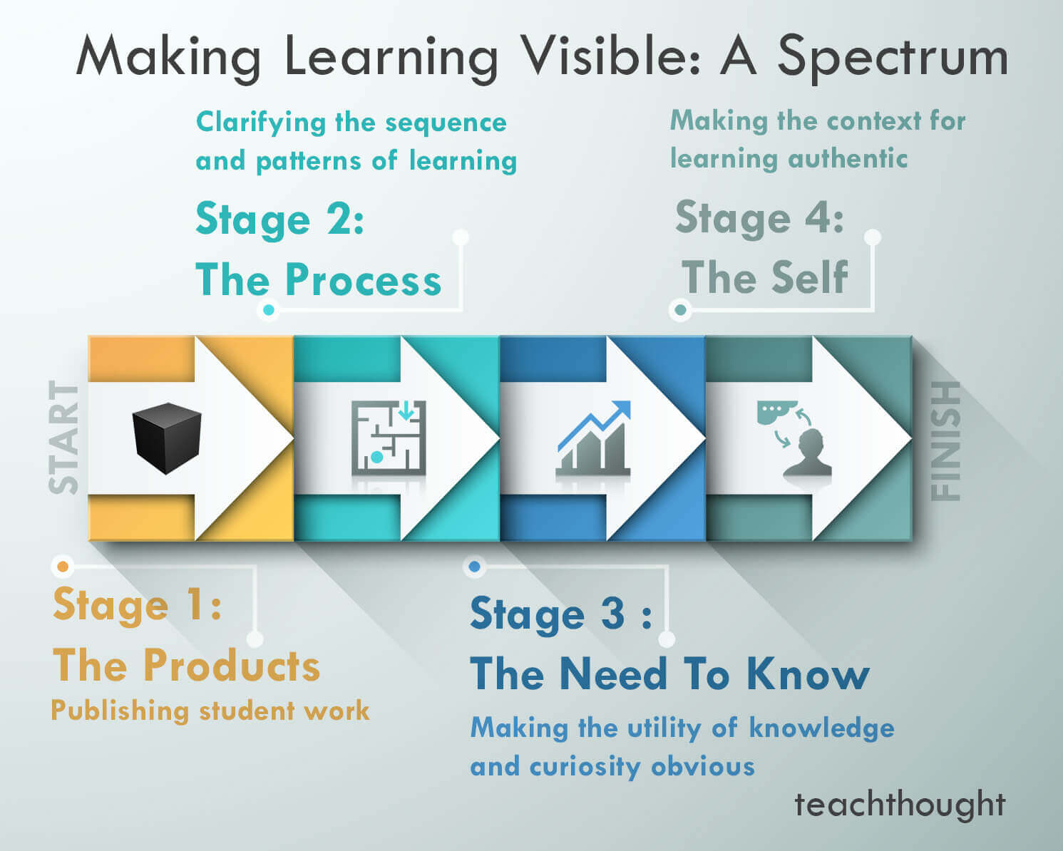Great Ideas To Make Learning Visible: A Spectrum
