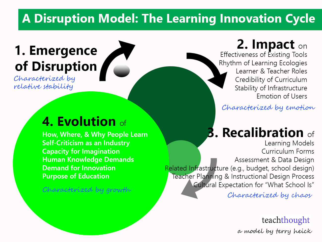 A Disruption Model: How Innovation In Education Causes Change