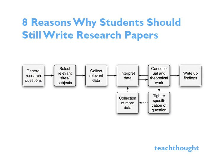 teach how to write a research paper