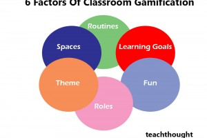 factors-classroom-gamification
