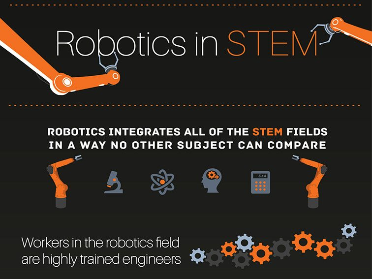 Infographic: Robotics And The Future Of STEM
