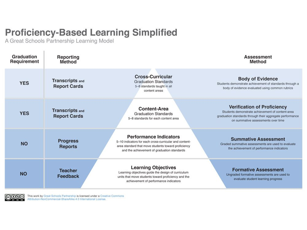 proficiency-based-learning