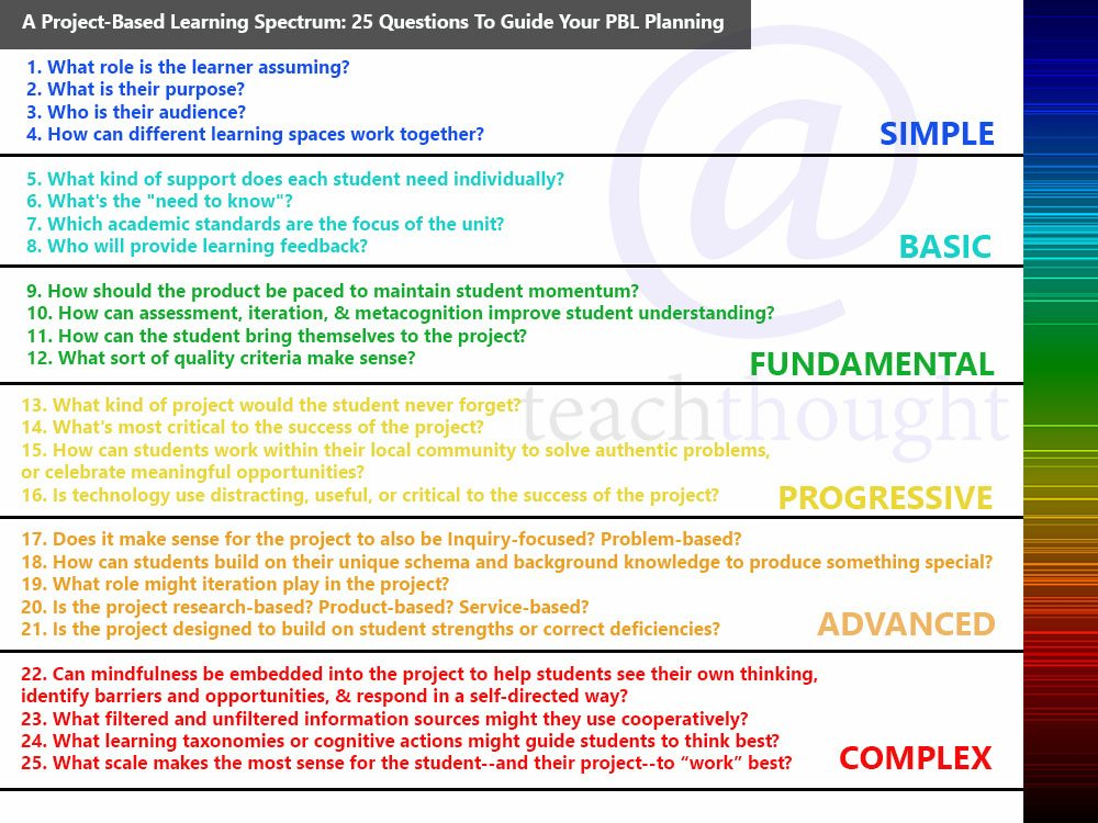 learner analysis template - a project based learning spectrum 25 questions to guide
