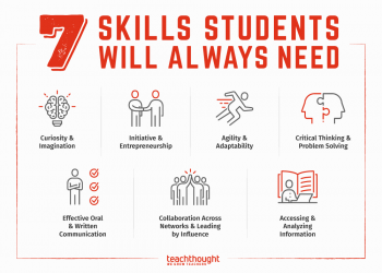 How To Prepare Students For 21st Century Survival