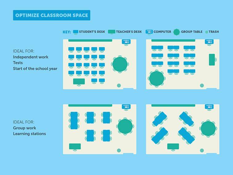 Essay on classroom environment