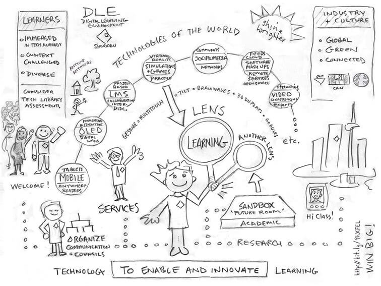Self-Directed Learning Archives - TeachThought