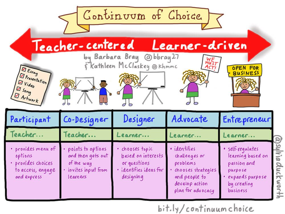 The Shift From Content To Purpose: A Continuum of Choice