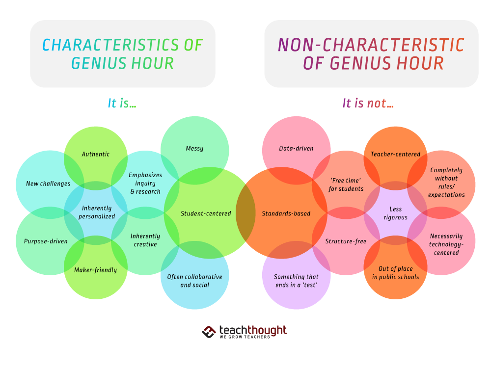 what genius hour is and is not