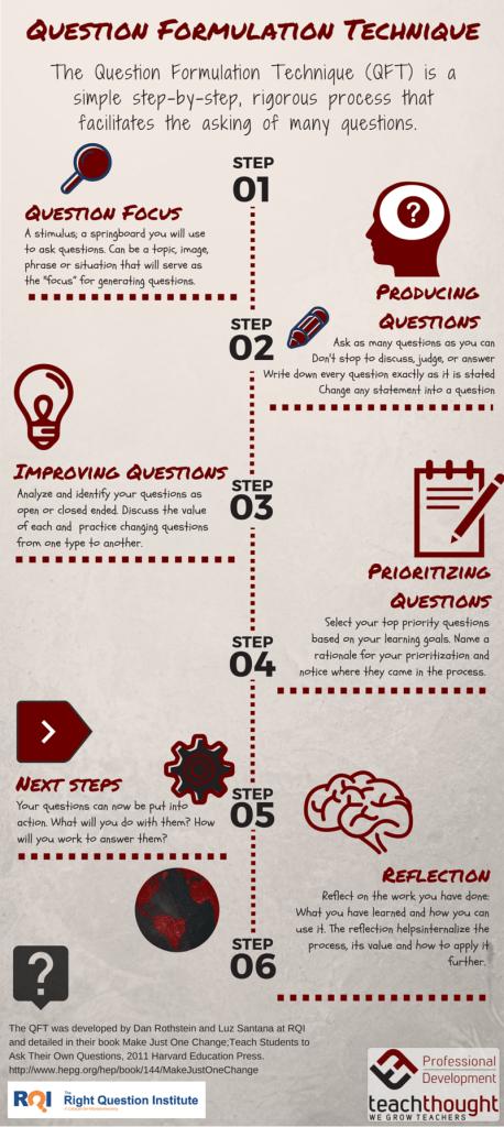 QFT Infographic