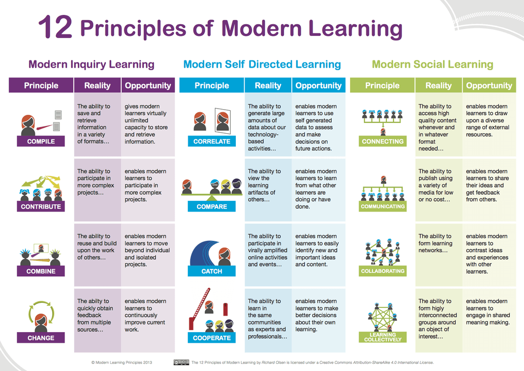 12 Principles Of Modern Learning: From Inquiry To Social Learning