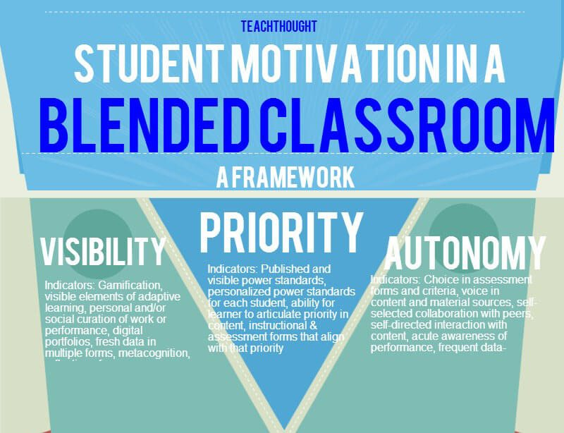Classroom Motivation Ideas ~ Crucial tips to build a blended learning plan that works