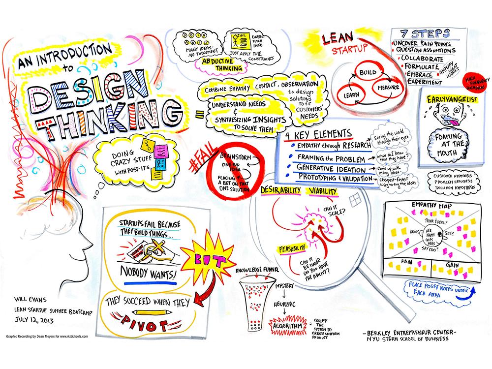 Creativity Thinking Skills Critical Thinking Problem