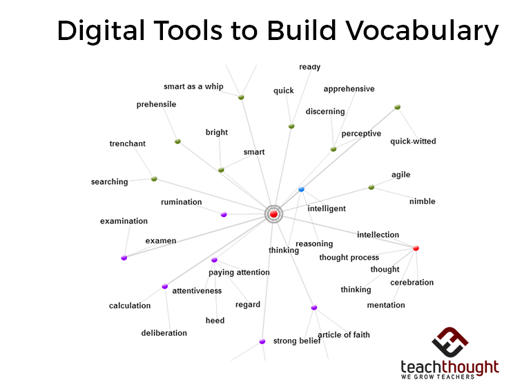 24 Of The Best Digital Tools To Build Vocabulary
