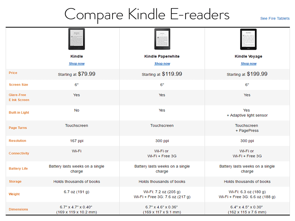 Amazon Is Discounting Kindle To $49