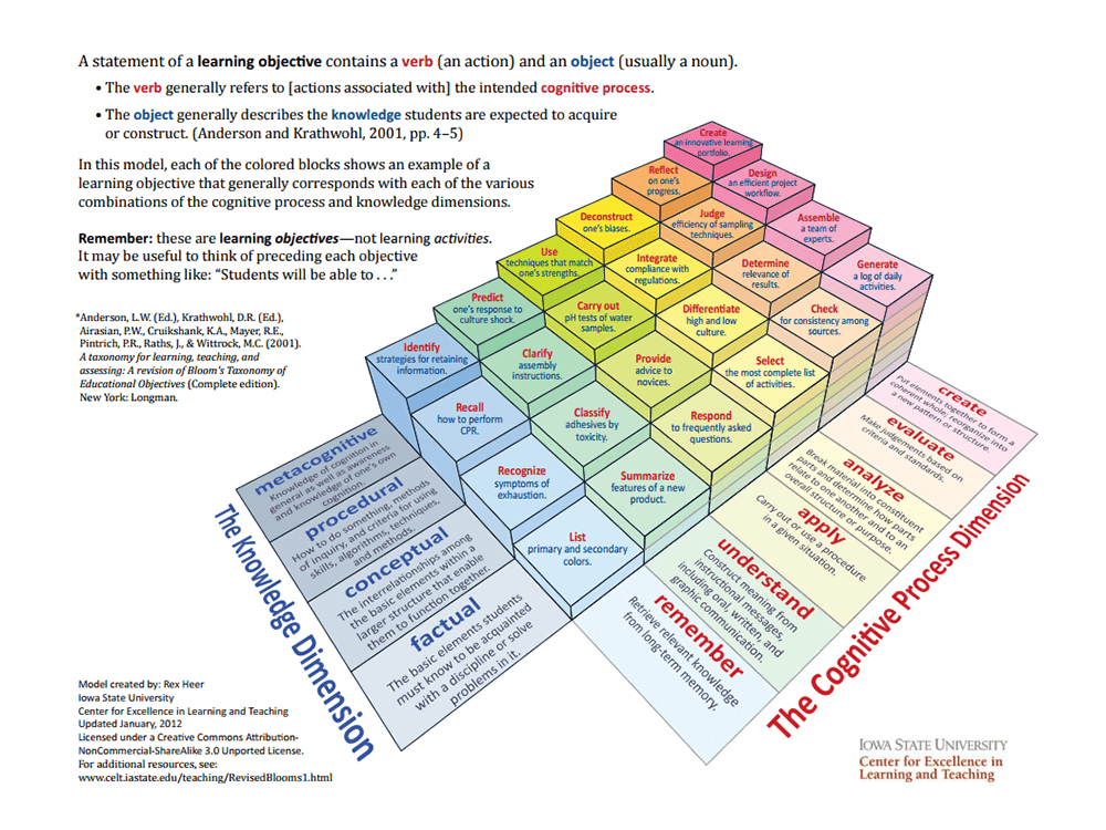 a 3 dimensional model of bloom s taxonomy