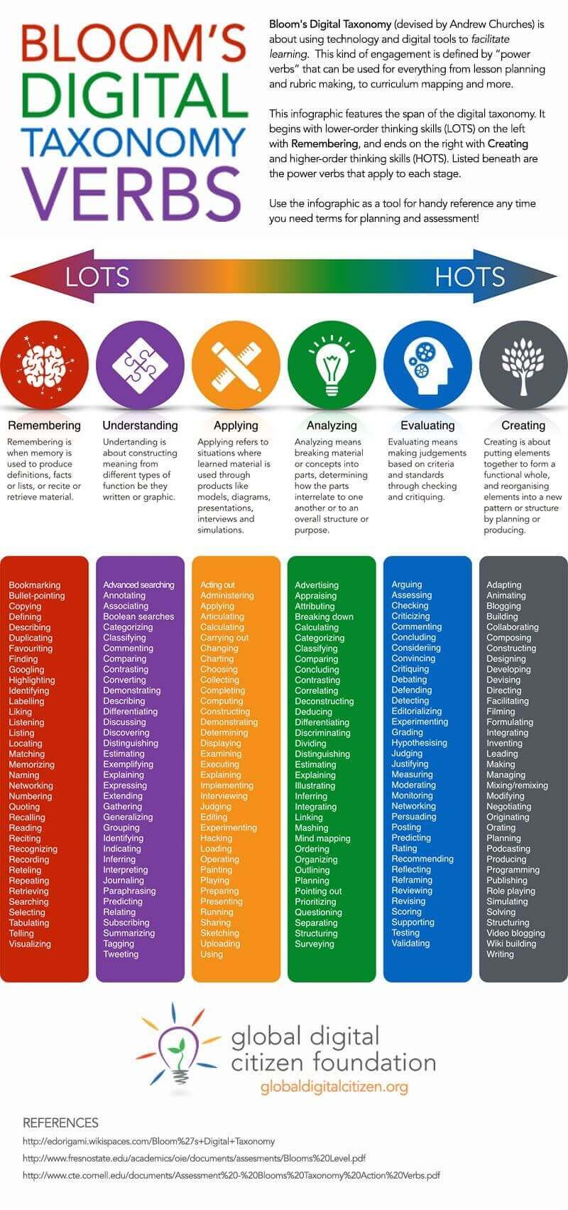 Bloom's Digital Taxonomy Verbs For 21st Century Students
