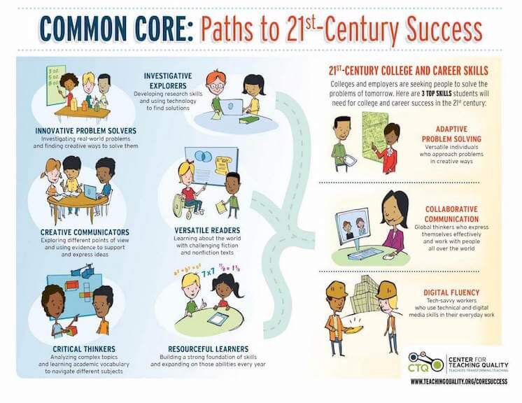 Inforgraphic on paths to 21st Century success