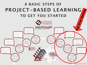 8-basic-steps-of-project-based-learning-teaching