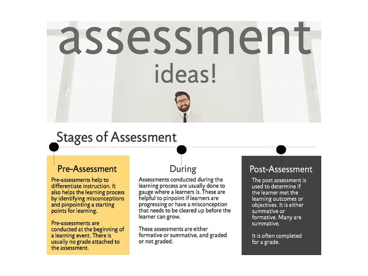 34 Strategies For The Stages Of Assessment Before During After