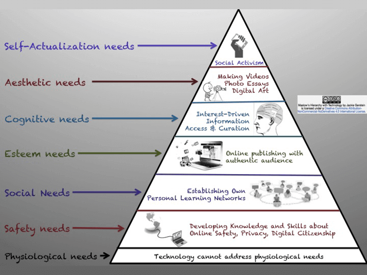 How Technology Can Address Maslow's Hierarchy Of Needs