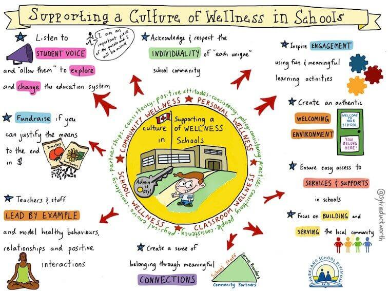 9 Ways To Support A Culture Of Wellness In Your School