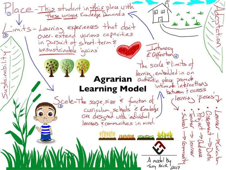 Designing The Perfect School: 7 Principles Of Sustainable Learning