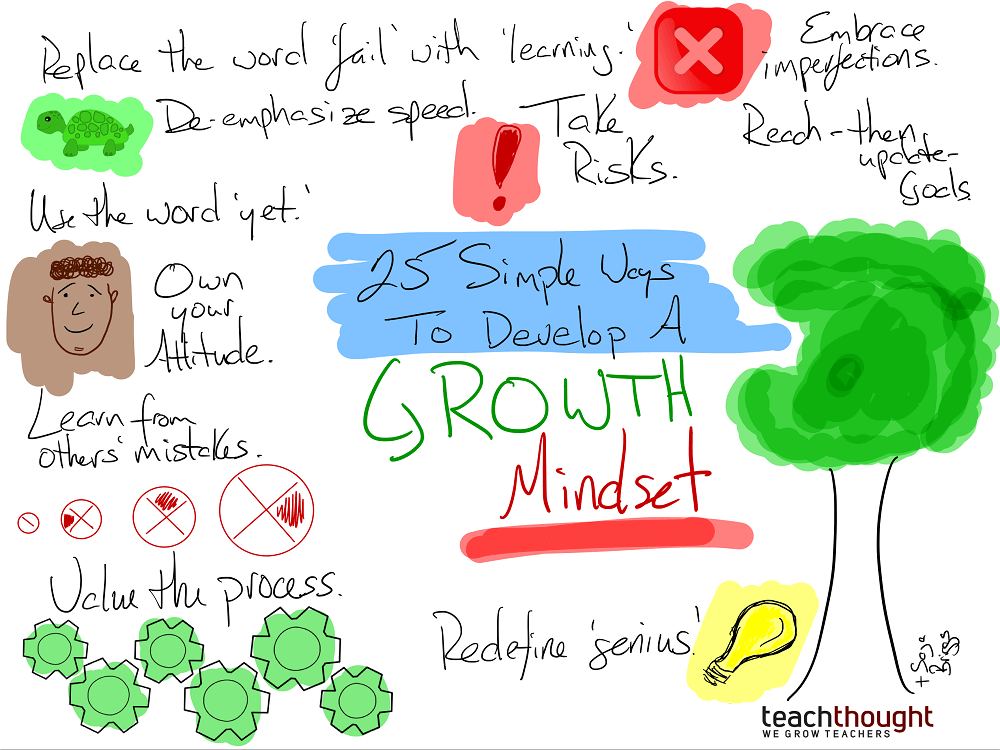 A Mindset Shift To Continue Supporting >> 25 Simple Ways To Develop A Growth Mindset