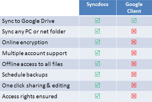 8 Google Drive Sync Tools To Access All Of Your Files On All Devices -