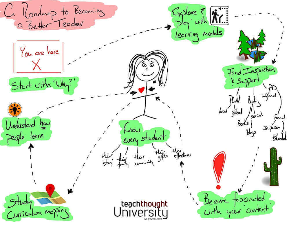 A Road Map To Becoming A Better Teacher - Teach Map on