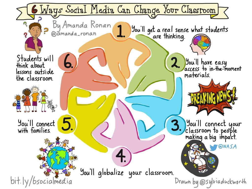 6 Ways Social Media Will Change Your Classroom