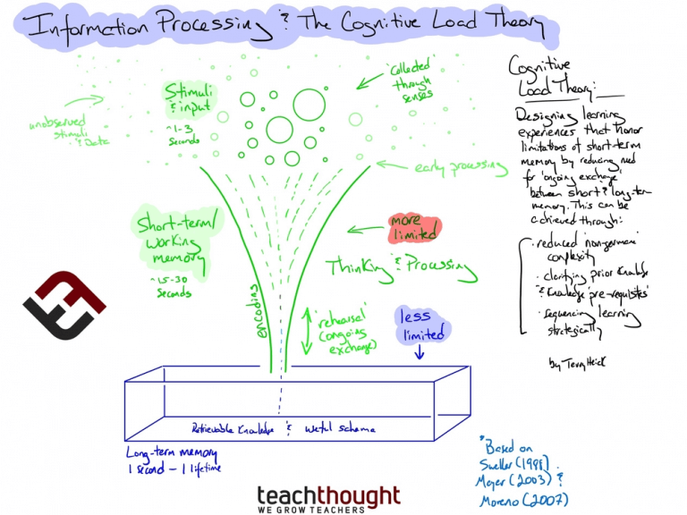 What Is The Cognitive Load Theory? A Definition For Teachers