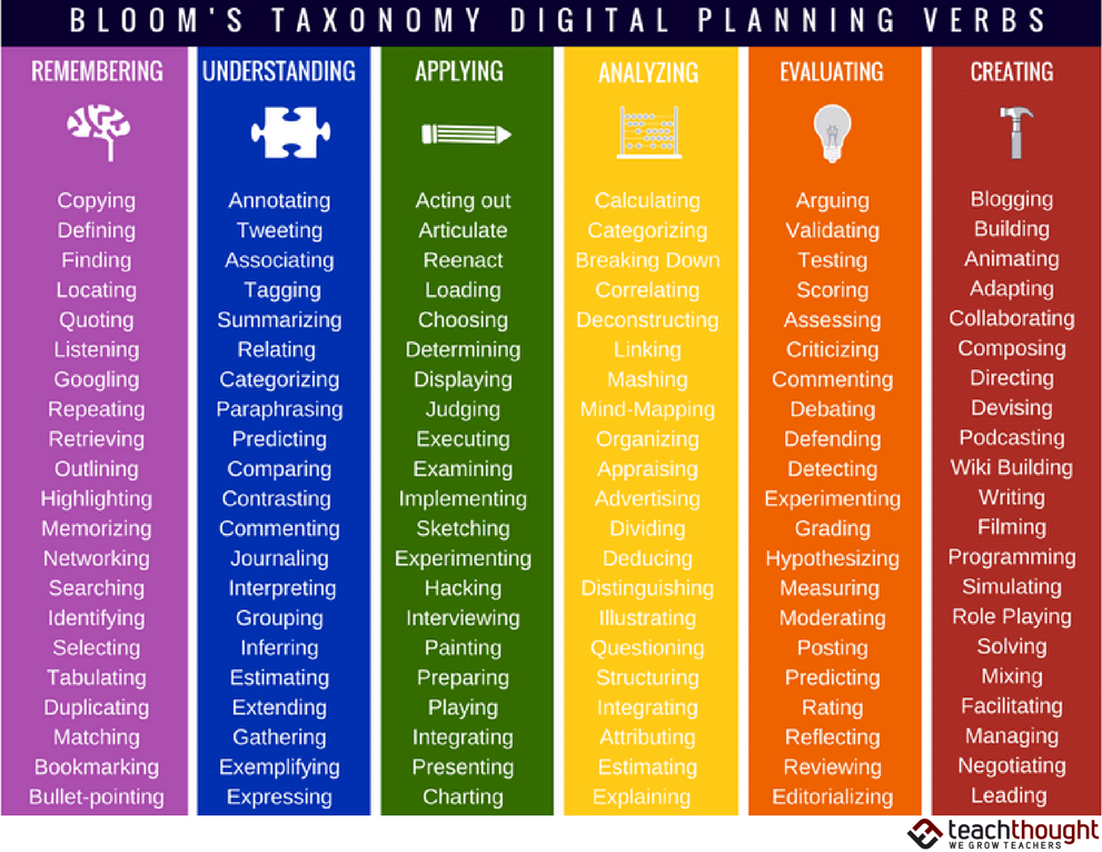 questions for critical thinking bloom taxonomy Critical thinking & bloom's taxonomy larry ferlazzo's blog best resources for helping teachers use bloom's taxonomy in the classroom  questions.