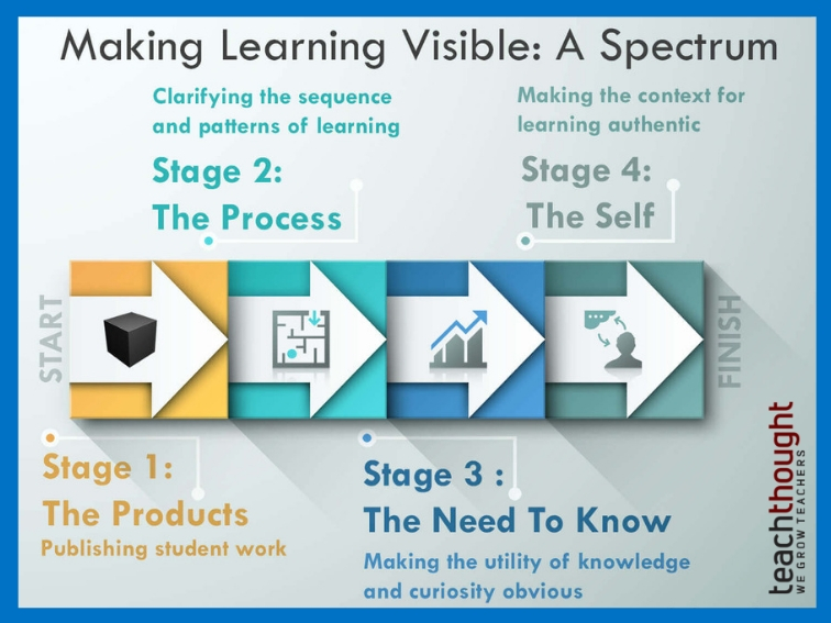 How To Make Learning Visible: A Spectrum